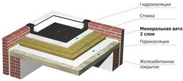 Технология гидроизоляции крыши из бетона