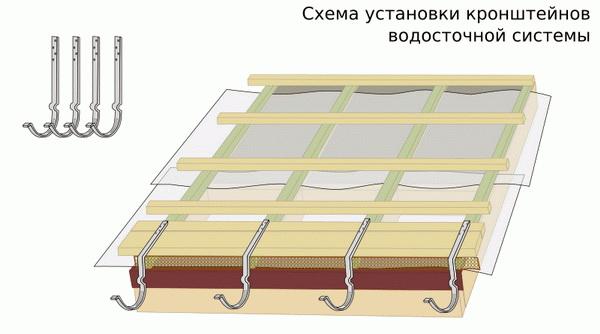 Монтаж монтажных планок