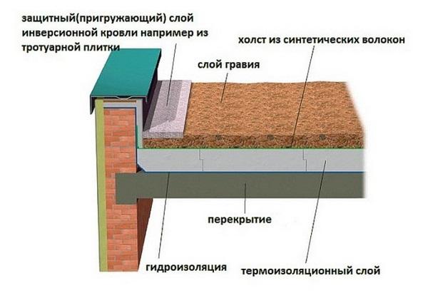 Как сделать парапет на плоской крыше