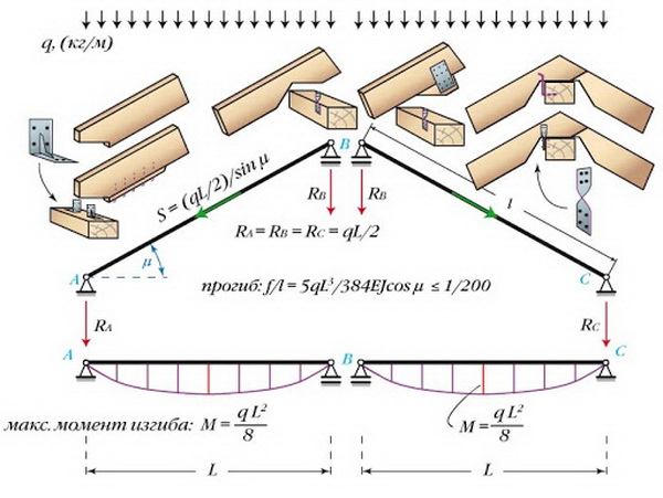 Как распределяется нагрузка на стропила