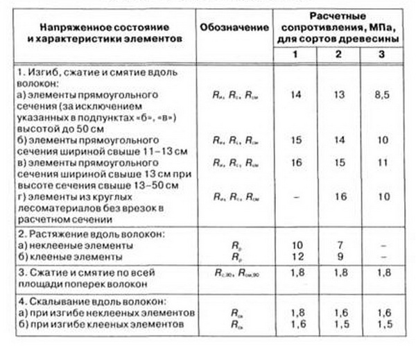 Таблица с сопротивлениями на изгиб