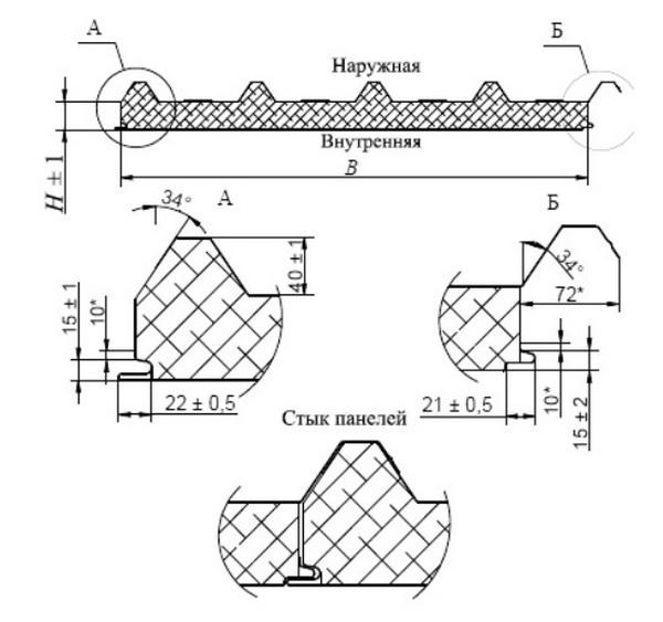 Размеры кровельных сэндвич-панелей по ГОСТ