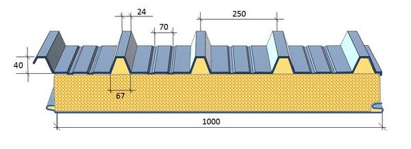 Размеры кровельных панелей