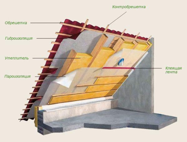 Пирог шатровой крыши