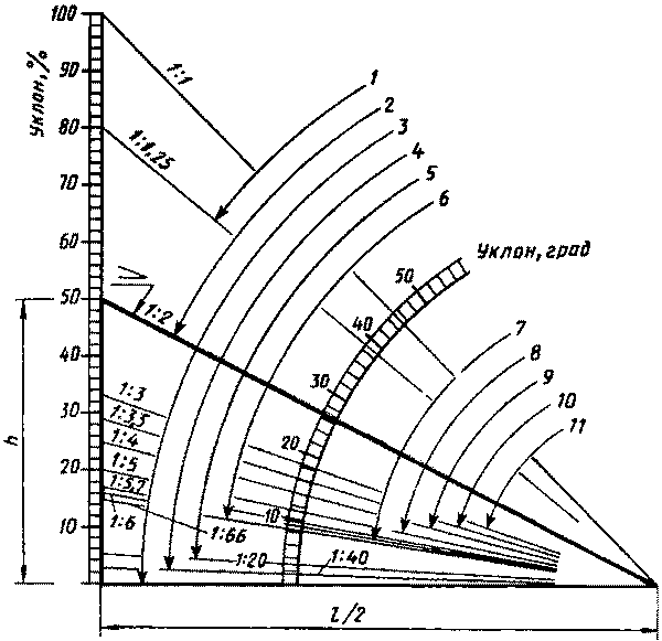 Как вычислить угол наклона в градусах