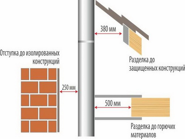 Расстояние от дымохода до конструкций