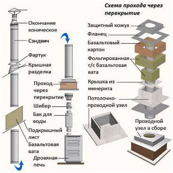 Устройства проходного узла через перекрытие
