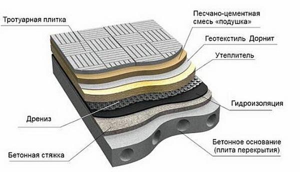 Структура плоской крыши